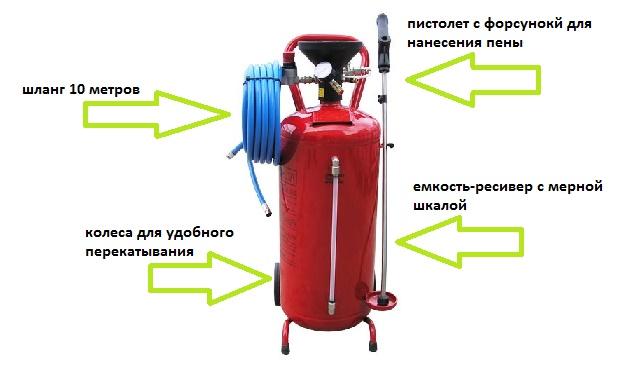 Пеногенератор для автомойки